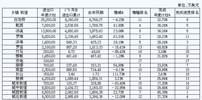 2019乡镇经济运行报告_xx乡镇经济运行分析报告