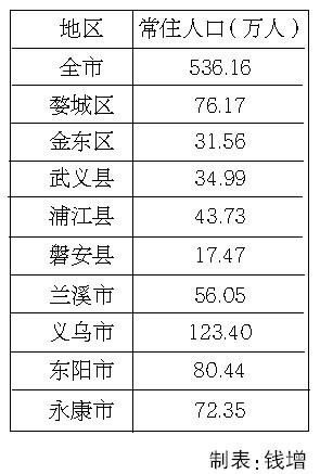 东阳市大概多少人口_东阳市人口